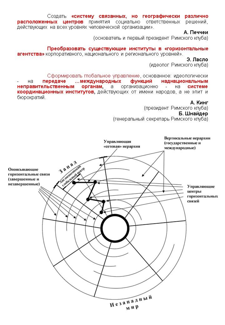 Цитаты и схема «Вертикали – горизонтали»