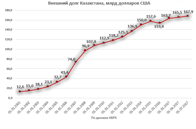 За полгода внешний долг Казахстана увеличился на $4,18 млрд