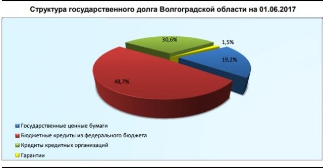 Кредиты волгоградской области
