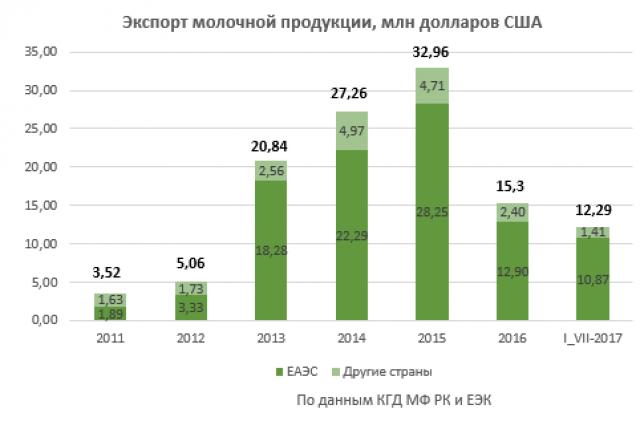 Экспорт молочной продукции, млн долларов США