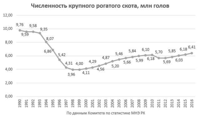 Численность КРС