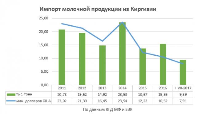 Импорт молочной продукции из Киргизии