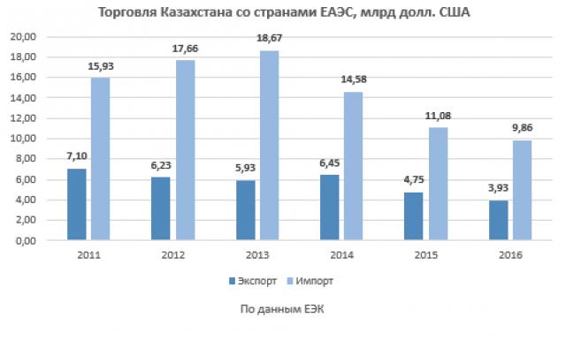 Экспорт импорт ЕАЭС