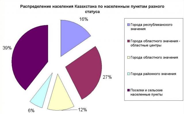 Распределение населения Казахстана по населенным пунктам разного статуса