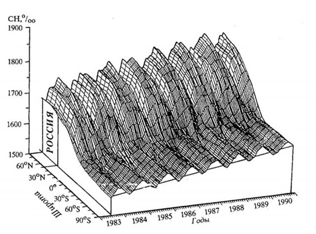 Рис. 1. Наблюдаемая концентрация метана в атмосфере на основе анализа проб воздуха, собираемых на станциях по земному шару (Паников, 1995)