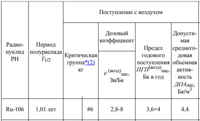 Значения дозовых коэффициентов, пределов годового поступления с воздухом и пищей и допустимой объемной активности во вдыхаемом воздухе отдельных радионуклидов для критических групп населения (стр.140-146)