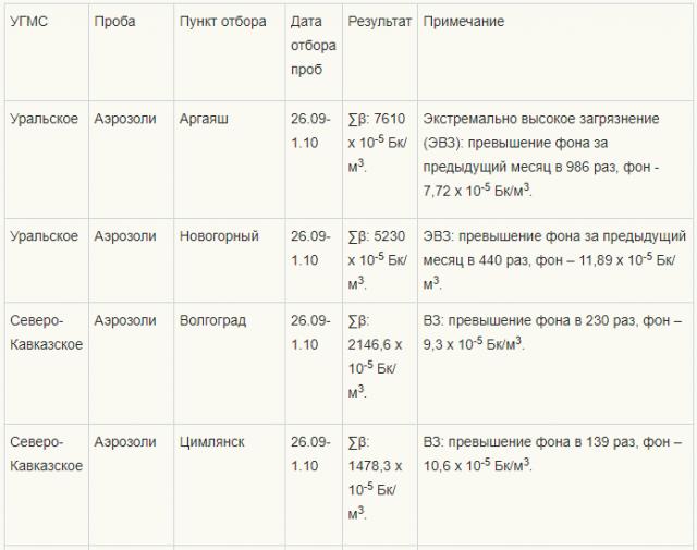 Данные о содержании Ru-106 в пробах аэрозолей в сентябре — октябре 2017 года на СРМ Росгидромета