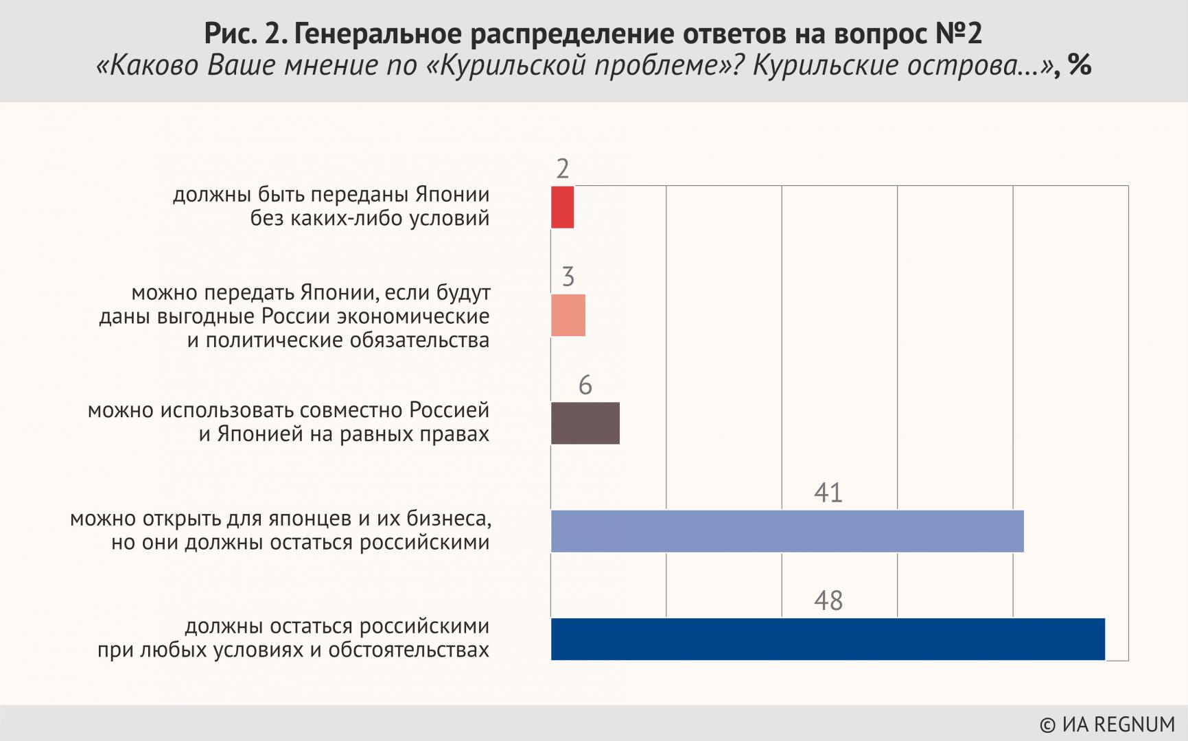 Генеральное распределение ответов на вопрос №2 «Каково Ваше мнение по «Курильской проблеме» Курильские острова…», %