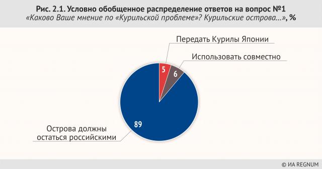 Условно обобщенное распределение ответов на вопрос №2 «Каково Ваше мнение по «Курильской проблеме» Курильские острова…», %