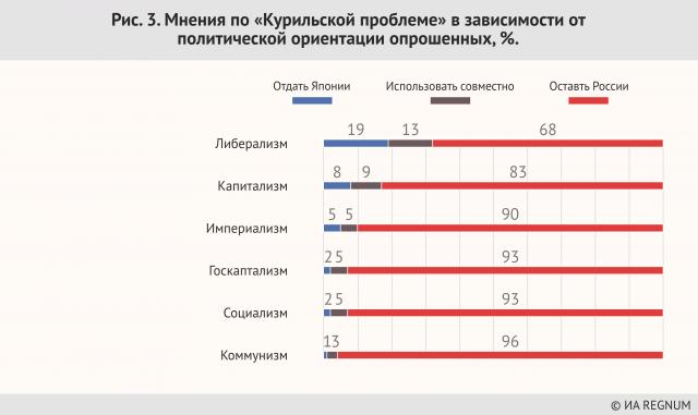 Мнения по «Курильской проблеме» в зависимости от политической ориентации опрошенных, %