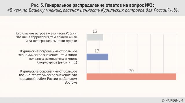 Генеральное распределение ответов на вопрос №3 «В чем, по Вашему мнению, главная ценность Курильских островов для России», %