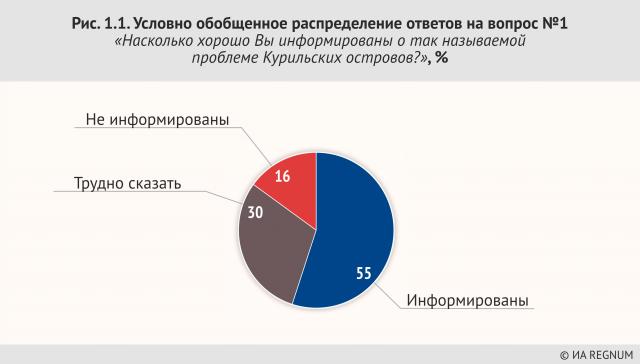 Условно обобщенное распределение ответов на вопрос №1 «Насколько хорошо Вы информированы о так называемой проблеме Курильских островов», %