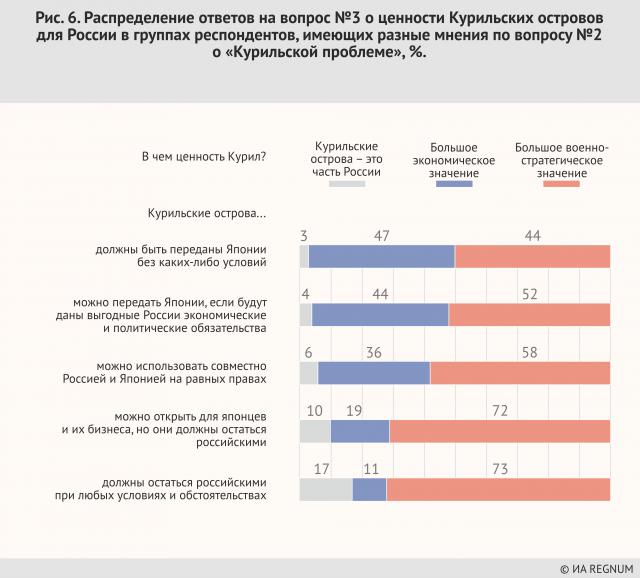 Распределение ответов на вопрос №3 о ценности Курильских островов для России в группах респондентов, имеющих разные мнения на  вопрос №2 о «Курильской проблеме», %