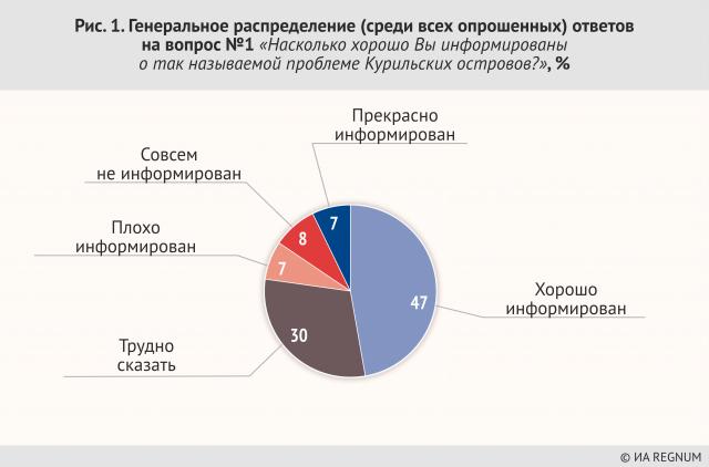 Генеральное распределение ответов на вопрос №1 «Насколько хорошо Вы информированы о так называемой проблеме Курильских островов», %