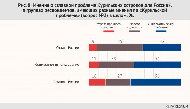 Мнения о «главной проблеме Курильских островов для России»,  в группах респондентов, имеющих разные мнения по «Курильской проблеме» (вопрос №2) в целом, %