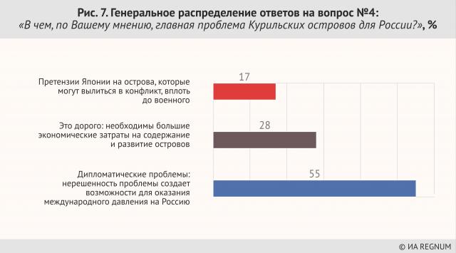 Генеральное распределение ответов на вопрос №4 «В чем, по Вашему мнению, главная проблема Курильских островов для России», %