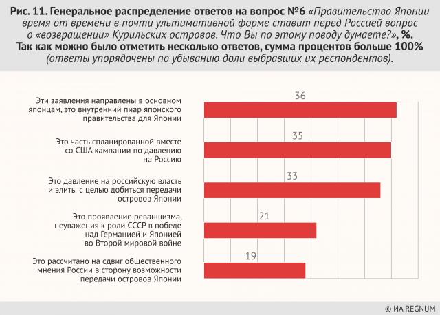 Генеральное распределение ответов на вопрос №6: «Правительство Японии время от времени в почти ультимативной форме ставит перед Россией вопрос о «возвращении» Курильских островов. Что Вы по этому поводу думаете?». Так как можно было отметить несколько ответов, сумма процентов больше 100%