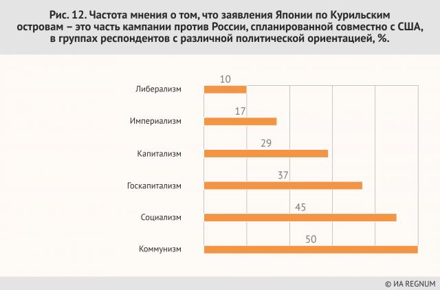 Частота мнения о том, что заявления Японии по Курильским островам – это часть кампании против России, спланированной совместно с США, в группах респондентов с различной политической ориентацией, %