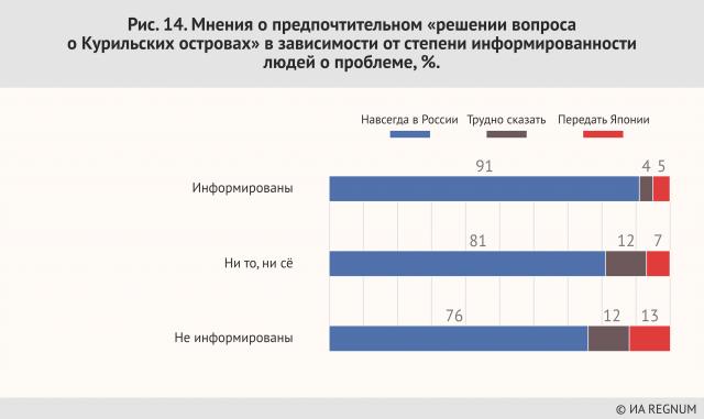Мнения о предпочтительном «решении вопроса о  Курильских островах» в зависимости от степени информированности людей о проблеме, %