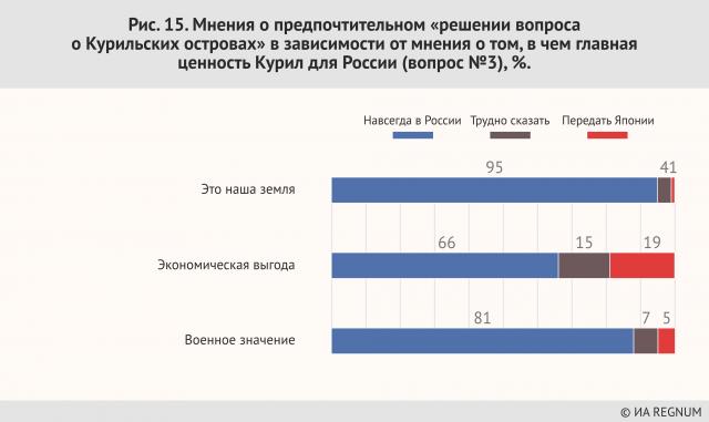 Мнения о предпочтительном «решении вопроса о  Курильских островах» в зависимости мнения о том, в чем главная ценность Курил для России (вопрос №3), %