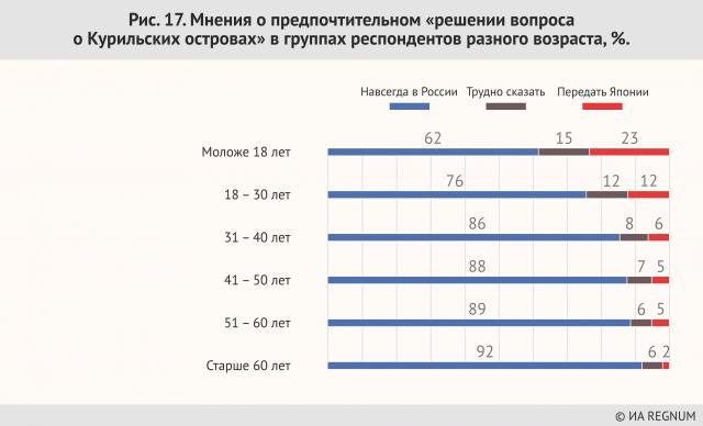 Мнения о предпочтительном «решении вопроса о  Курильских островах» в группах респондентов разного возраста, %