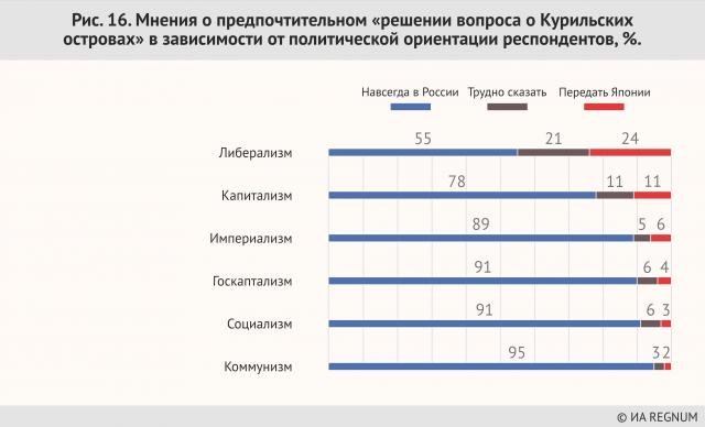 Мнения о предпочтительном «решении вопроса о  Курильских островах» в зависимости от политической ориентации респондентов, %