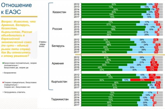 Исследование: Позитивное отношение к ЕАЭС граждан стран-членов снижается