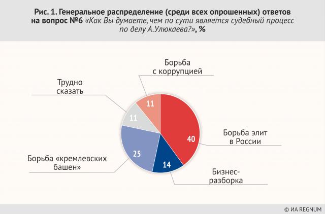 Генеральное распределение ответов на вопрос №6: «Как Вы думаете, чем по сути является судебный процесс по делу А. Улюкаева», %