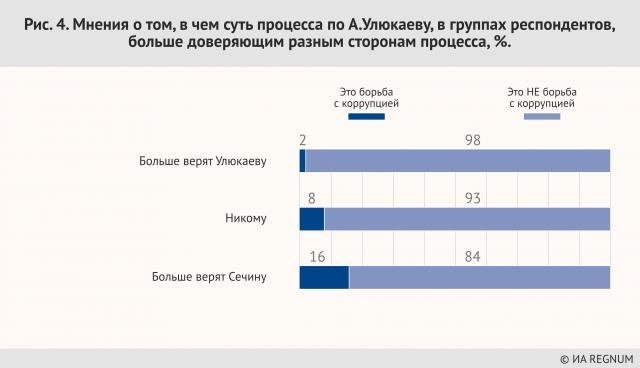 Мнения о том, в суть процесса по А. Улюкаеву, в группах респондентов, больше доверяющим разным сторонам процесса, %