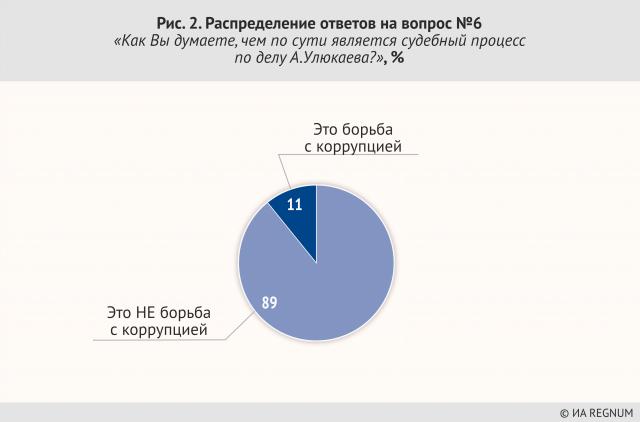 Распределение ответов на вопрос №6: «Как Вы думаете, чем по сути является судебный процесс по делу А. Улюкаева», %