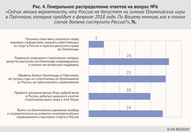 Рисунок 4. Генеральное распределение ответов на вопрос №6: «Сейчас велика вероятность, что Россию не допустят на зимние Олимпийские игры в Пхёнчхане, которые пройдут в феврале 2018 года. По Вашему мнению, как в таком случае должна поступить Россия?», %