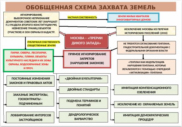 Схема присвоения общественных пространств