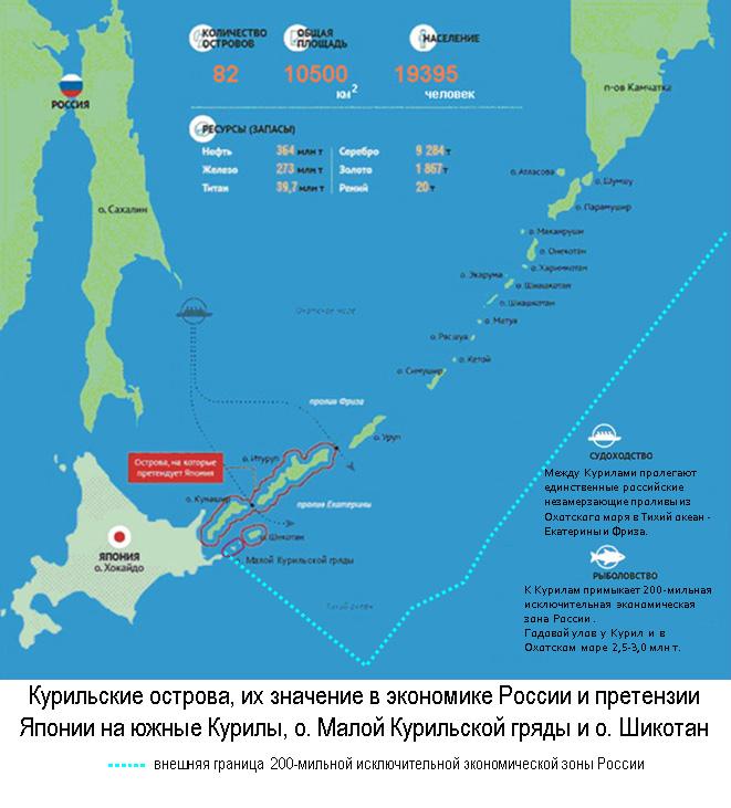 Курильские острова, их значение в экономике России и претензии Японии на южные Курилы, о.Малой Курильской гряды и о.Шикотан (обведены красным)