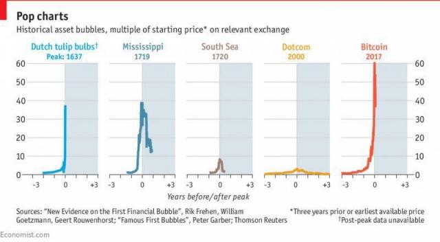 Хуже «тюльпановой лихорадки»: биткоин поставил исторический рекорд