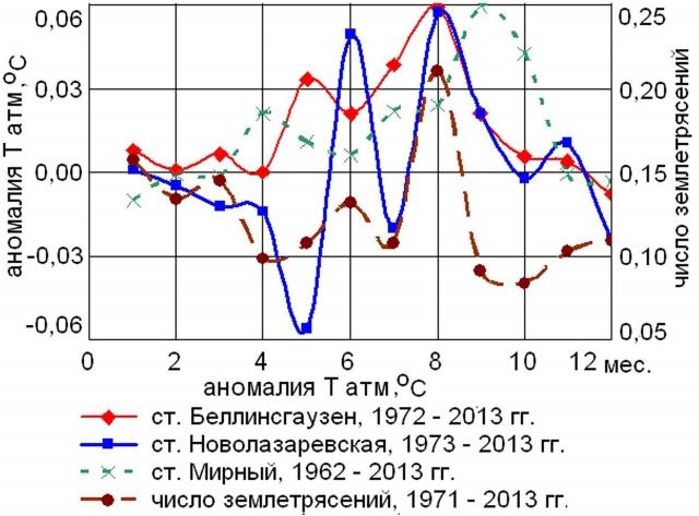 Рис. 7. Величины коэффициентов линейных трендов (Т атм) на антарктических станциях Беллинсгаузен, Новолазаревская и Мирный, а также числа учтенных землетрясений с магнитудами свыше 4,5, южнее 49ºS, в широтной полосе от -110ºW до 0