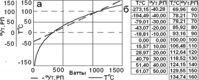 Рис. 10. Соотношение между ваттной и термометрической шкалами, ºУт; а — в графическом виде, б — в табличном