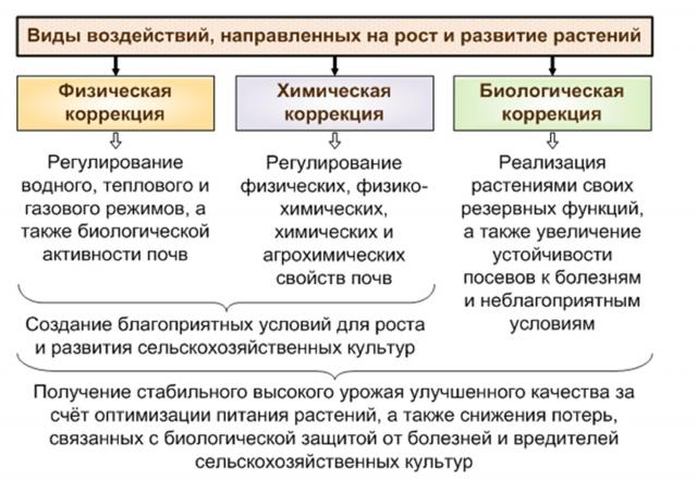 Рис. 12. Воздействие на продукционный процесс сельскохозяйственных культур
