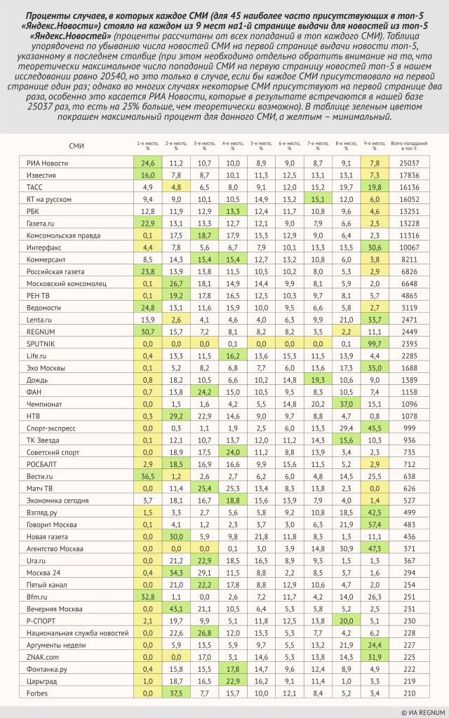 Проценты случаев, в которых каждое СМИ (для 45 наиболее часто присутствующих в топ-5 «Яндекс.Новости») стояло на каждом из 9 мест на 1-й странице выдачи для новостей из топ-5 «Яндекс.Новостей»