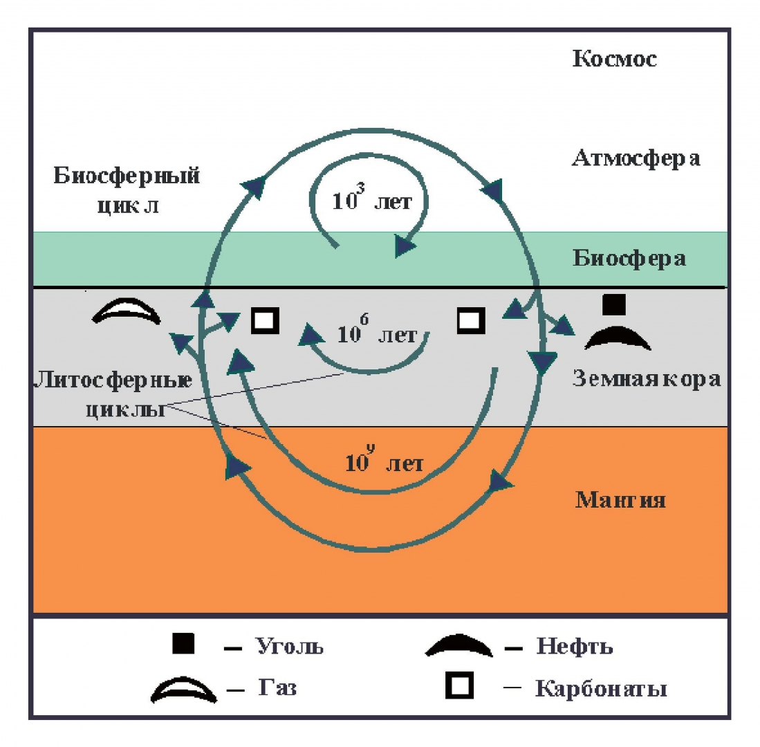 Рис. 1. Принципиальная схема круговорота углерода на Земле по представлениям геологов