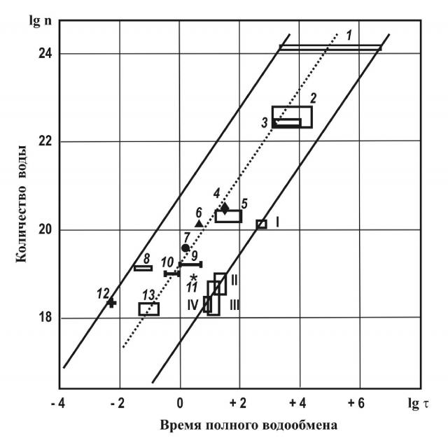 Рис. 4. Количества вод и времена водообмена для основных резервуаров Земли по литературным данным