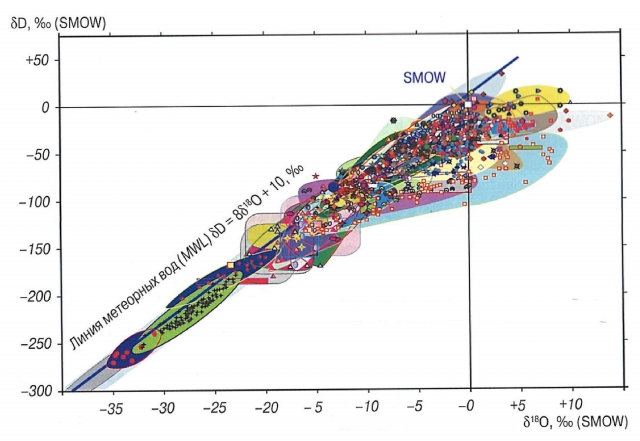 Рис. 5. Связь D и О18 в различных типах подземных вод по Н.Н. Зыкину. Наклон-ная прямая — линия метеогенных вод по Крейгу