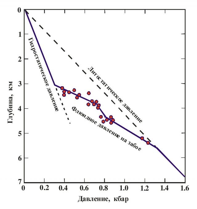 Рис. 7. Зависимость пластовых давлений в осадочных бассейнах от глубины, вы-званная гидродинамической зональностью давлений в подземной коровой гидросфере (по Дж. Уолтеру и Б. Вуду с изменениями)