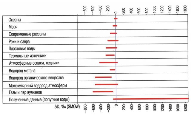 Рис. 6. Вариации изотопного состава водорода в разных природных водах и объектах по Н.Н. Зыкину