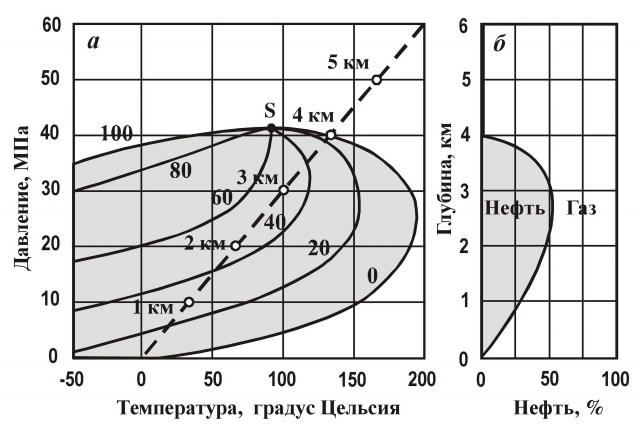 Рис. 8. Фазовая диаграмма смеси УВ с изоплерами