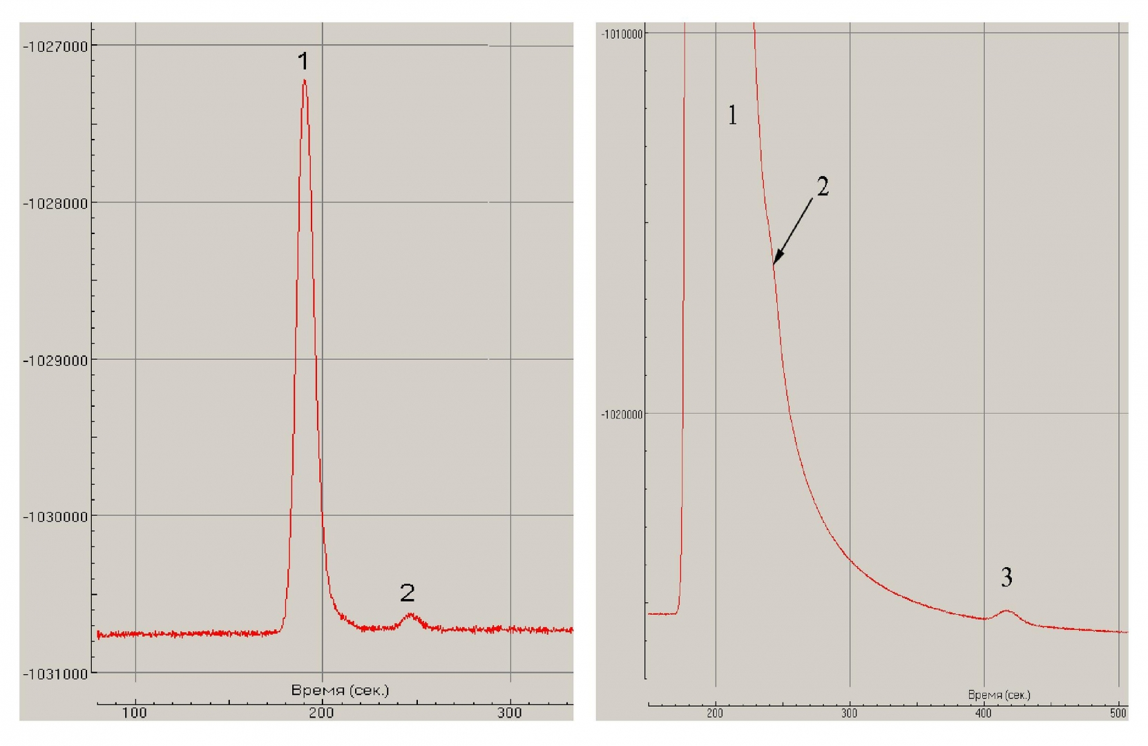 Рис. 10. Хроматограммы легких газов при малом (а) и большом (б) расходе карбо-низированной воды: 1 — водород; 2 — метан; 3 — этан