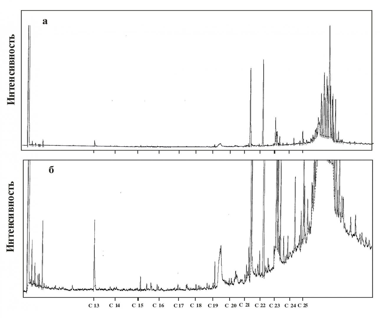 Рис.11. Хроматограмма УВ, экстрагированных из железной стружки после окончания экспериментов