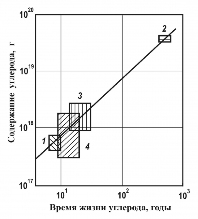 Рис. 3. Сопоставление содержания углерода и его времени жизни в земной атмосфере (1), Мировом океане (2), живом веществе (3) и почвенно-иловом слое (4); прямо-угольники показывают разброс оценок по литературным данным