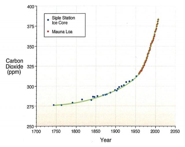 Рис.13. Содержание СО2 в атмосфере в последние 300 лет