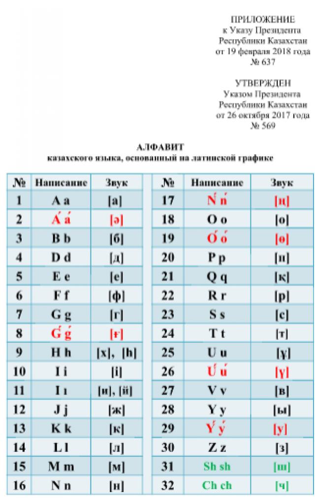 Назарбаев утвердил в Казахстане новую версию алфавита на латинице