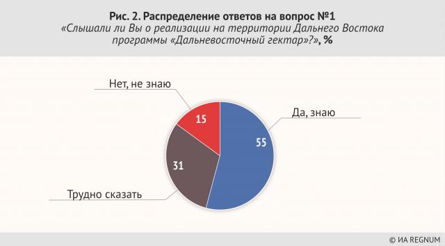 Распределение ответов на вопрос №1 «Слышали ли вы о реализации на Дальнем Востоке программы «Дальневосточный гектар?»,%
